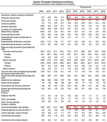 Previsiones del FMI
