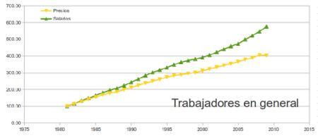 Evolución de salarios desde 1982 trabajadores