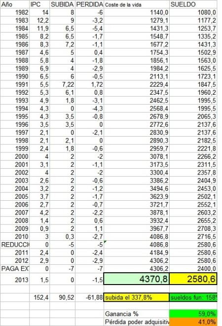 Pérdidas Poder adquisitivo desde 1982