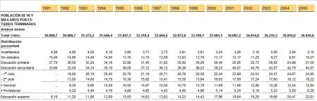 tasa analfabetismo 1991-2005