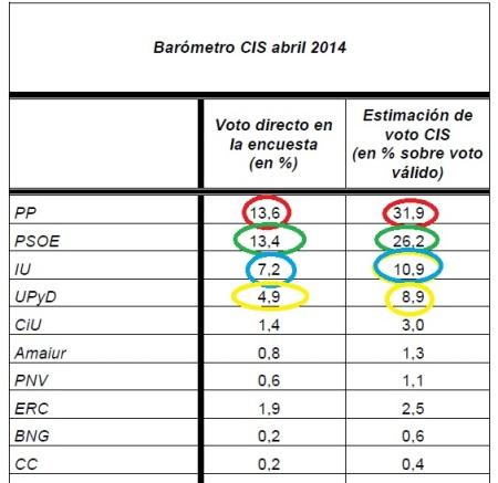 CIS 2014-Abril
