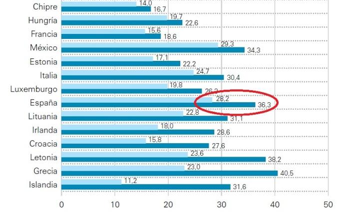 Aumento de pobreza Infantil 2008-2012