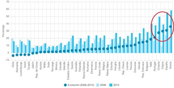 Evolución tasa desempleo juvenil 2008-2013